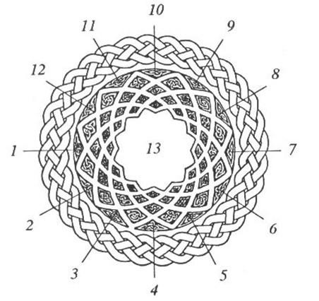 Consulta de Runas - Mandala Astrológica